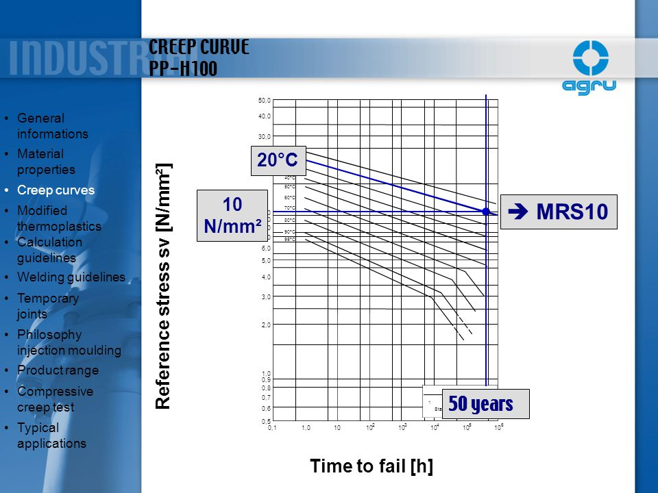  MRS10 CREEP CURVE PP-H100 20°C 10 N/mm² Reference stress sv [N/mm²]